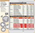 Viva reduce tarifa de las bolsas de internet móvil en un 4,5%