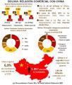 4 a 1: balanza comercial con China perjudica a Bolivia