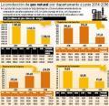 A junio, la producción de gas natural de Tarija cayó en 4,7%
