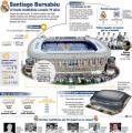 El Real Madrid remodelará su templo